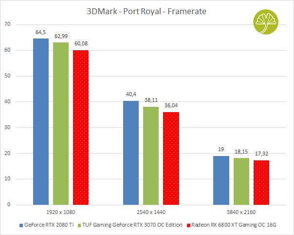 Radeon RX 6800 XT Gaming OC 16G - Performances sous 3DMark Port Royal