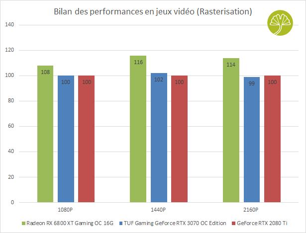 Radeon RX 6800 XT Gaming OC 16G - Bilan des Performances sans Ray Tracing