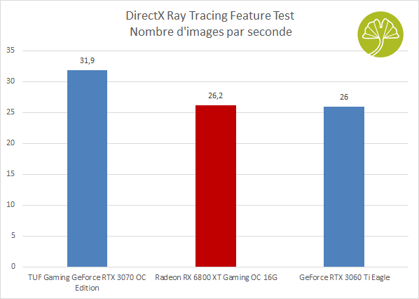 Radeon RX 6800 XT Gaming OC 16G - Performances sous 3DMark DirectX RayTracing Feature test