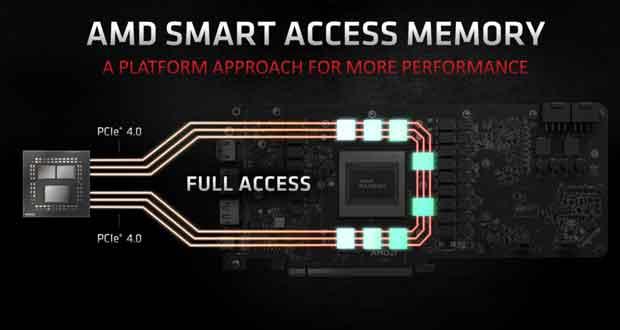 Technologie SAM d'AMD