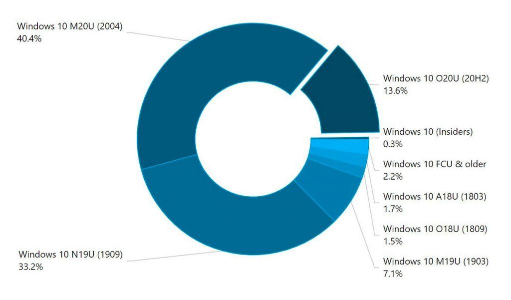 AdDuplex – Parts de marché des différentes versions de Windows 10 en décembre 2020.