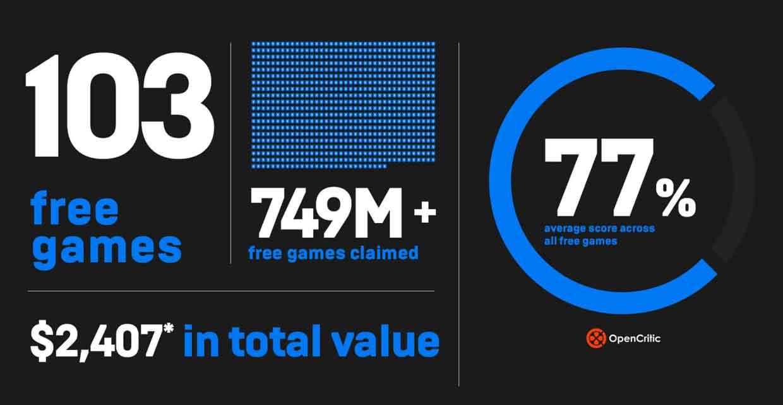 Epic Games Store et les jeux gratuits, beau succès en 2020