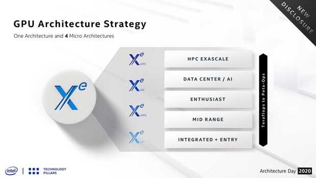 Architecture GPU Xe d'Intel