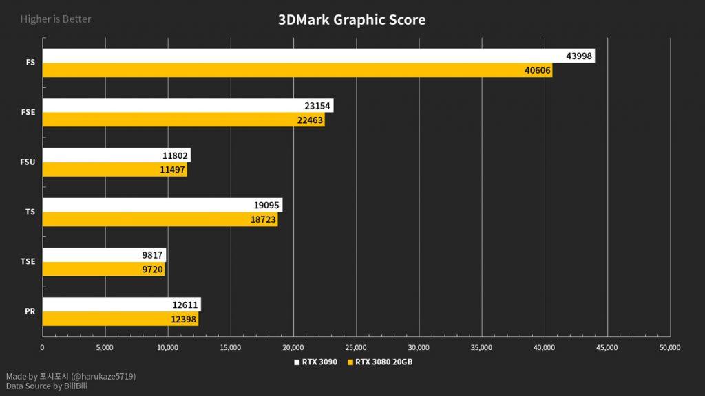 3DMark Graphic Score – GeForce RTX 3080 20 Go / RTX 3080 Ti Go Vs GeForce RTX 3090