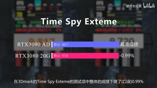 GeForce RTX 3080 20 Go / RTX 3080 Ti Go - Performance sous 3DMark Time Spy Extreme
