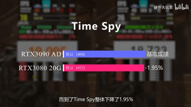 GeForce RTX 3080 20 Go / RTX 3080 Ti Go - Performance sous 3DMark Time Spy