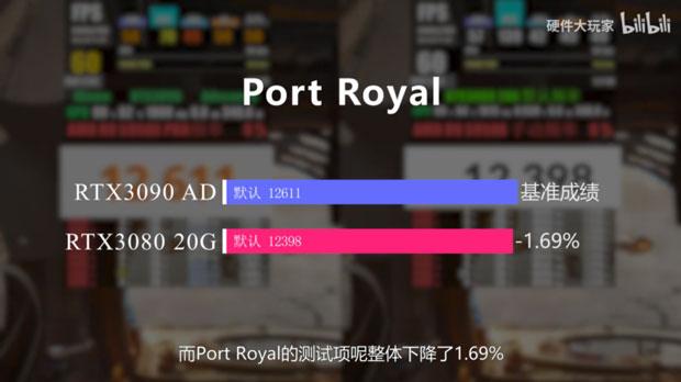 GeForce RTX 3080 20 Go / RTX 3080 Ti Go - Performance sous 3DMark Port Royal