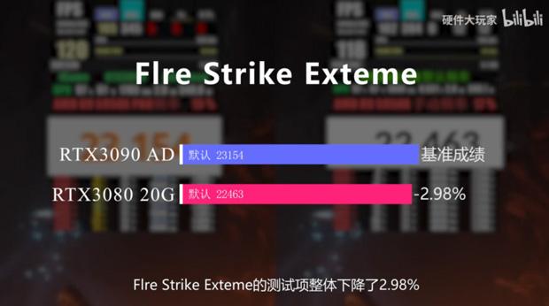 GeForce RTX 3080 20 Go / RTX 3080 Ti Go - Performance sous 3DMark Fire Strike Extreme