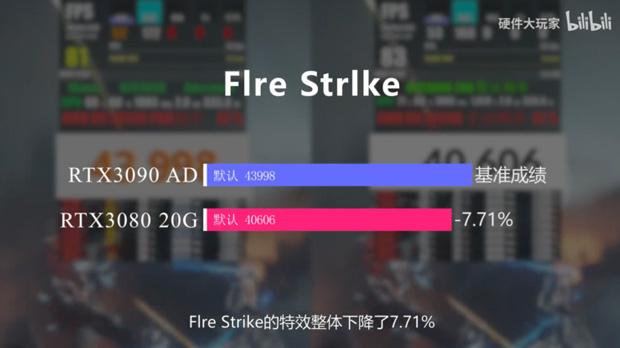 GeForce RTX 3080 20 Go / RTX 3080 Ti Go - Performance sous 3DMark Fire Strike