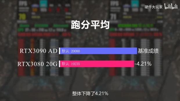 GeForce RTX 3080 20 Go / RTX 3080 Ti Go - Performance sous 3DMark