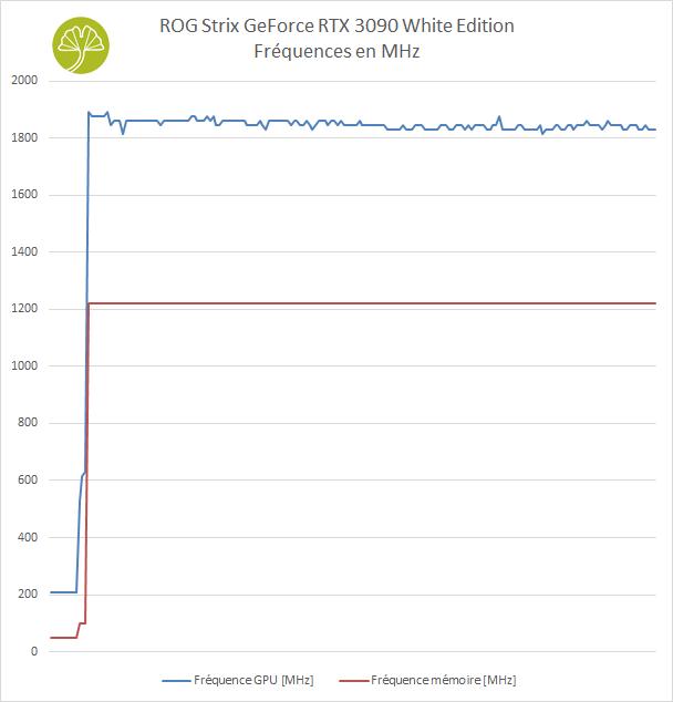 ROG STRIX GeForce RTX 3090 White édition - Stabilité des fréquences (< TGP)