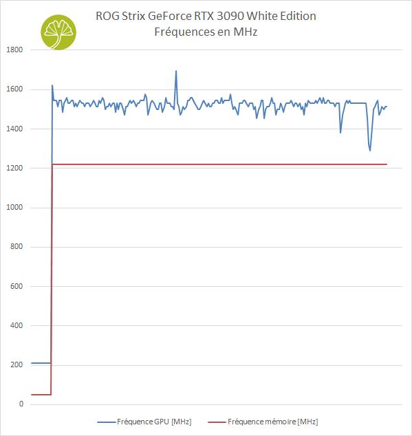 ROG STRIX GeForce RTX 3090 White édition - Stabilité des fréquences (>TGP)