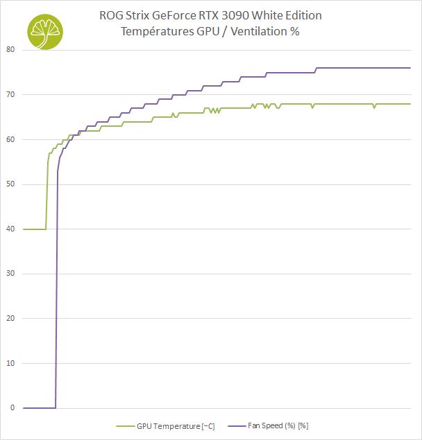 ROG STRIX GeForce RTX 3090 White édition - Performances de refroidissement