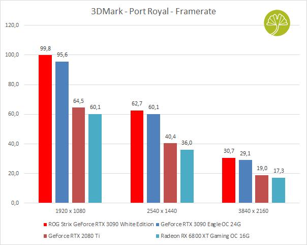 ROG STRIX GeForce RTX 3090 White édition - Performances sous 3DMark - Port Royal