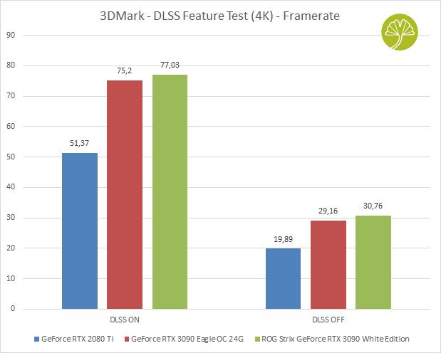 ROG STRIX GeForce RTX 3090 White édition - Performances sous 3DMark - DLSS Feature test