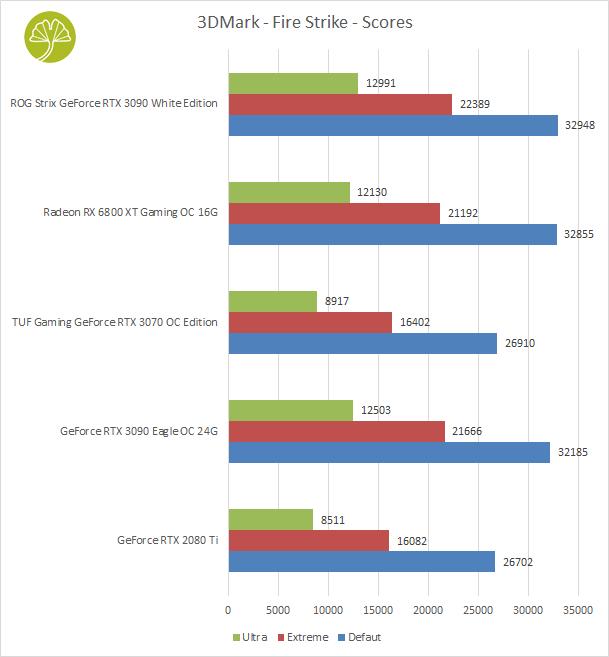 ROG STRIX GeForce RTX 3090 White édition - Performances sous 3DMark - Fire Strike