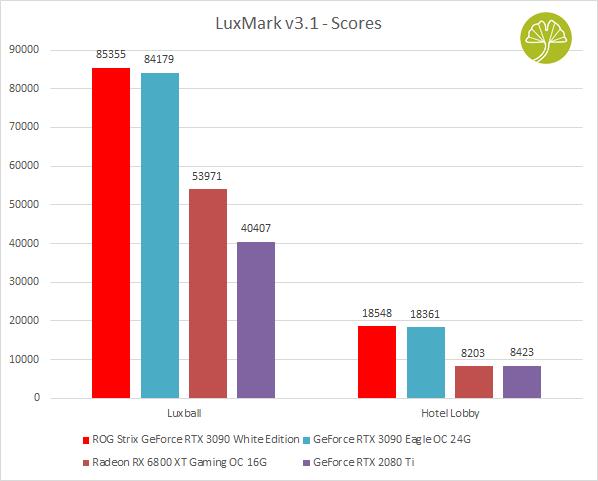 ROG STRIX GeForce RTX 3090 White édition - Performances sous LuxMark