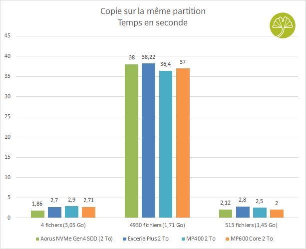 SSD MP600 Core 2 To de Corsair - Temps de pour la copie de différents fichiers