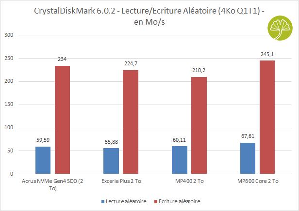 SSD MP600 Core 2 To de Corsair - CrystalDiskMark 6.0.2 x64 - Lecture/Ecriture aléatoires (fichiers 4Ko)
