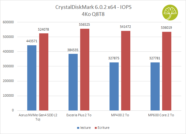 SSD MP600 Core 2 To de Corsair - CrystalDiskMark 6.0.2 x64 - Lecture/Ecriture aléatoires (fichiers 4 Ko Q8T8)
