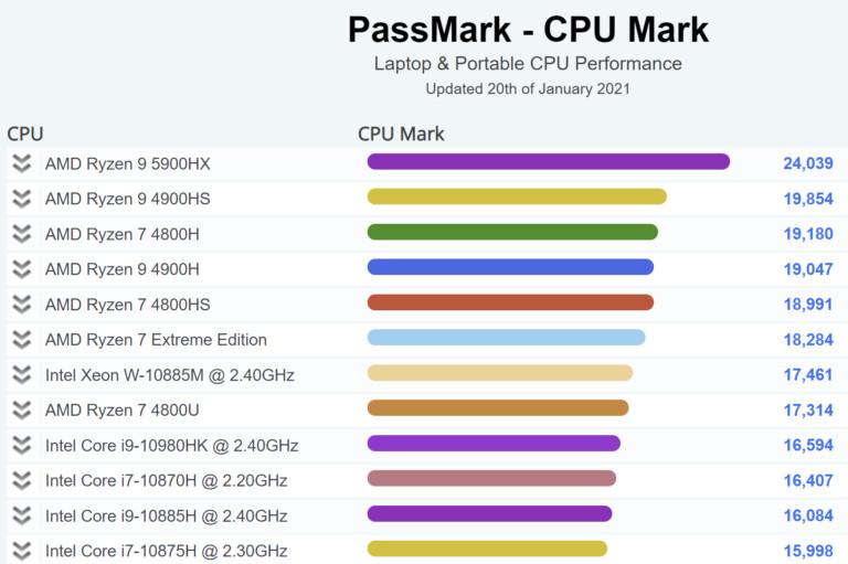 PASSMark - Performance processeur