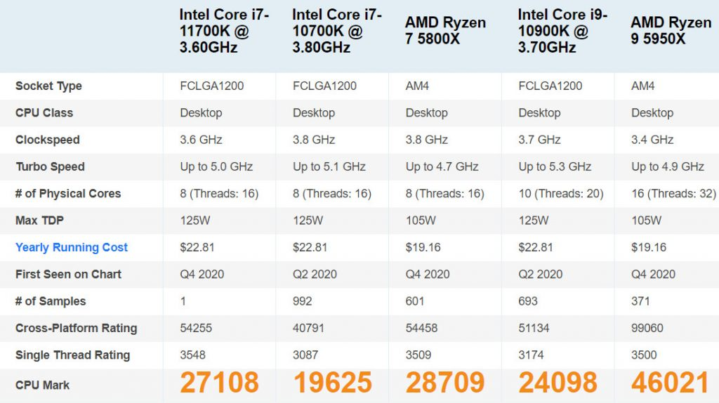 Benchmark PassMark – Performances du processeur Intel Core i7-11700K