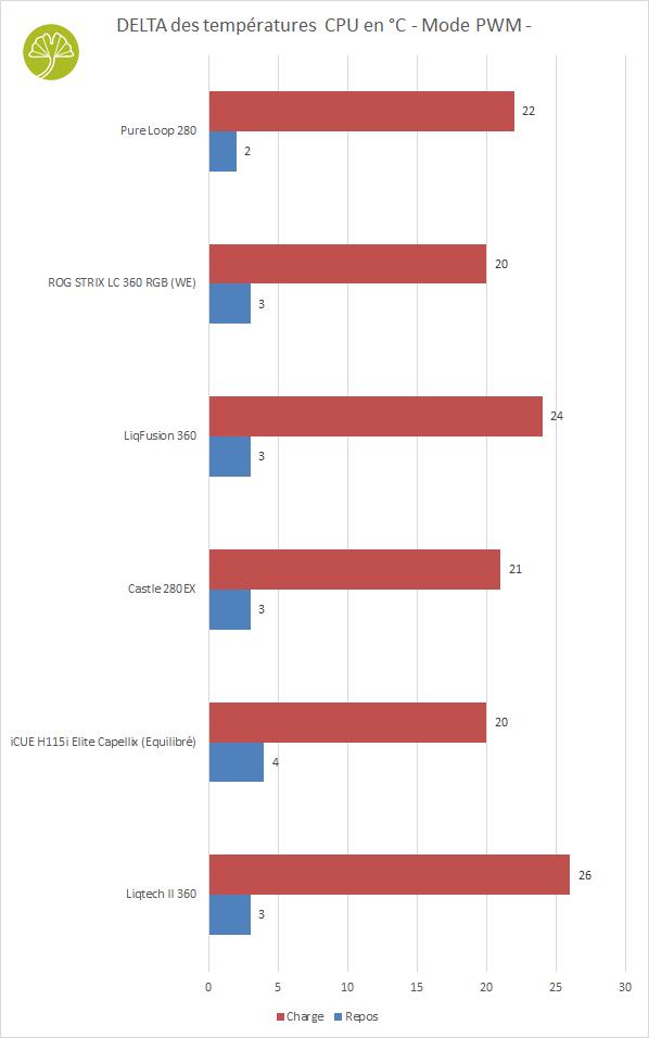 Watercooling ROG Strix LC 360 RGB White Edition - Performances de refroidissement en PWM