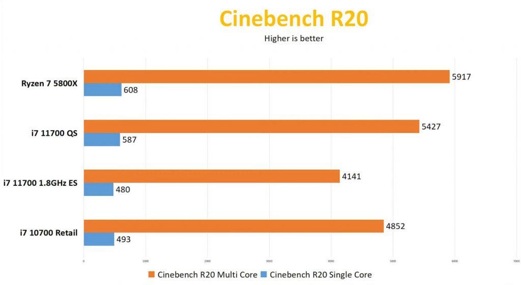 Core 7-11700 sous Cinebench R20