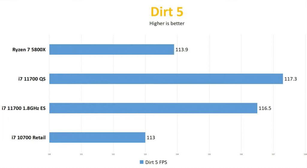 Core 7-11700 sous Dirt 5