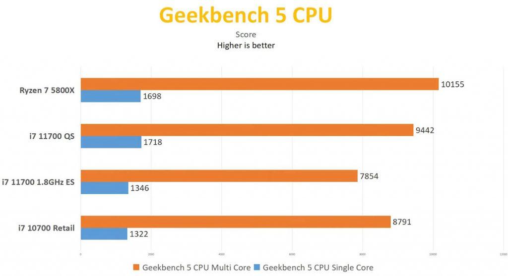 Core 7-11700 sous GeekBench 5