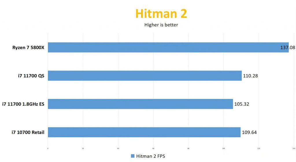 Core 7-11700 sous Hitman 2