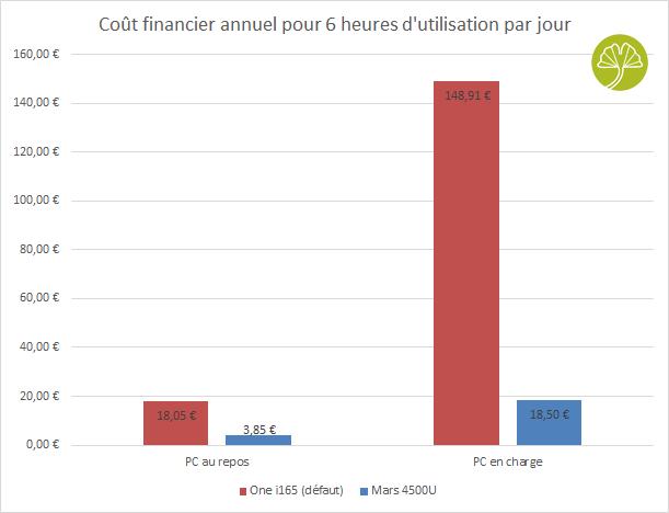 Mini-PC Mars 4500U - Couts financiers annuels