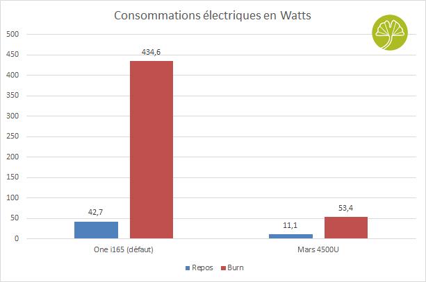 Mini-PC Mars 4500U - Consommations