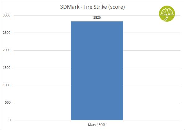 Mini-PC Mars 4500U - 3DMark Fire Strike