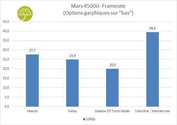 Mini-PC Mars 4500U - Performances en gaming