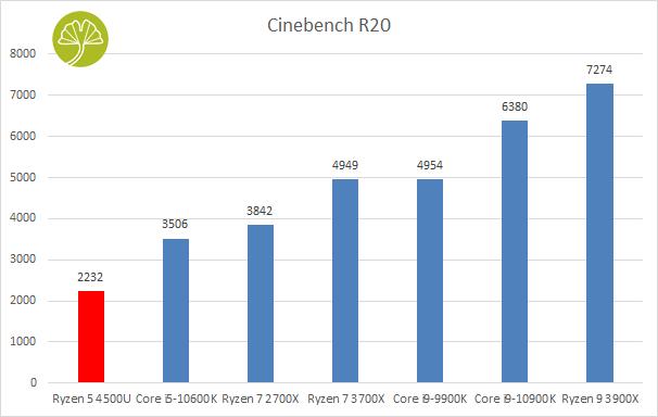 Mini-PC Mars 4500U - Cinebench R20