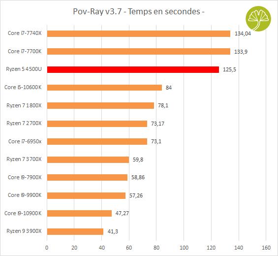 Mini-PC Mars 4500U - POV Ray