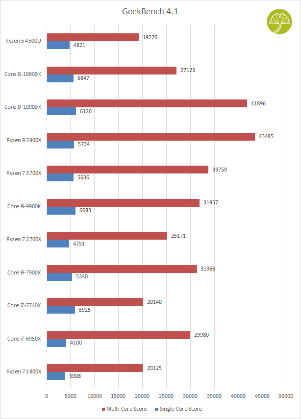 Mini-PC Mars 4500U - GeekBench 4.1