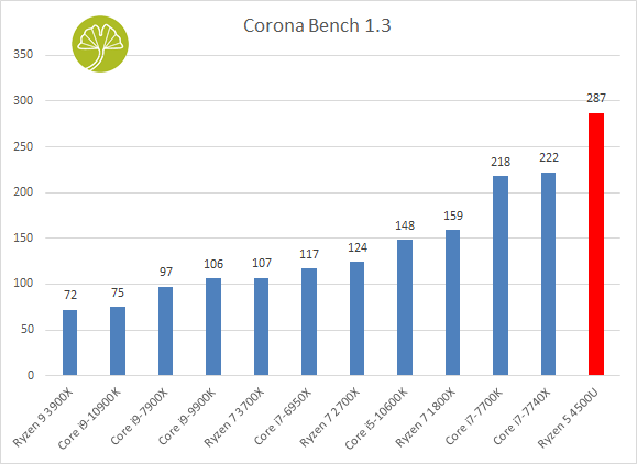 Mini-PC Mars 4500U - Corona Bench