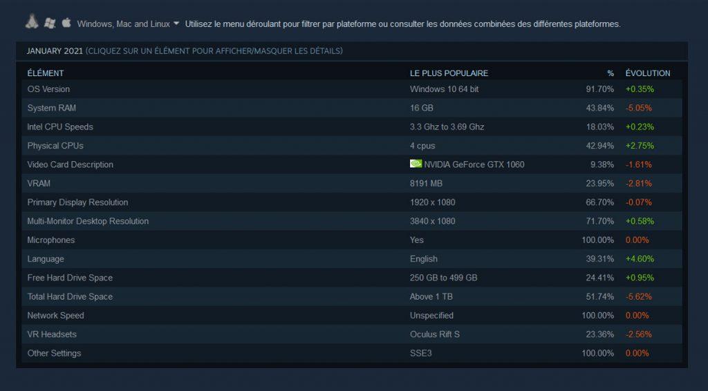 Enquête Steam sur le matériel et les logiciels (janvier 2020) - le PC gaming le plus populaire