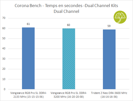 Kit Vengeance RGB Pro SL 4 x 8 Go de DDR4-3200 CL16 - Corona Bench