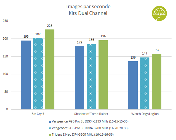 Kit Vengeance RGB Pro SL 4 x 8 Go de DDR4-3200 CL16 - Performance gaming
