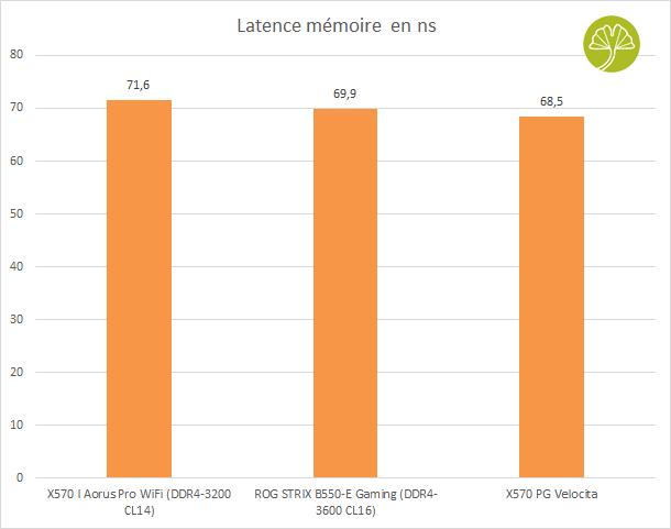 Carte mère X570 PG Velocita - Latence mémoire