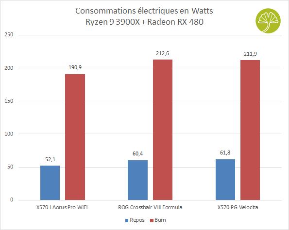 Carte mère X570 PG Velocita - Consommations électriques