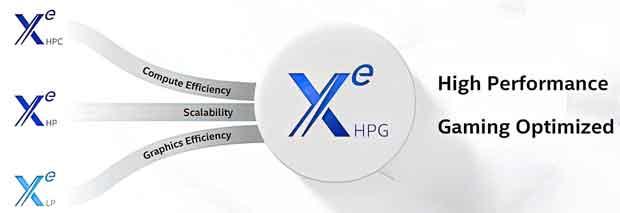 Solution graphique Intel Xe HPG