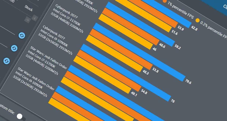 Core i7-11700K vs Core i9-10900K sous CapFrameX