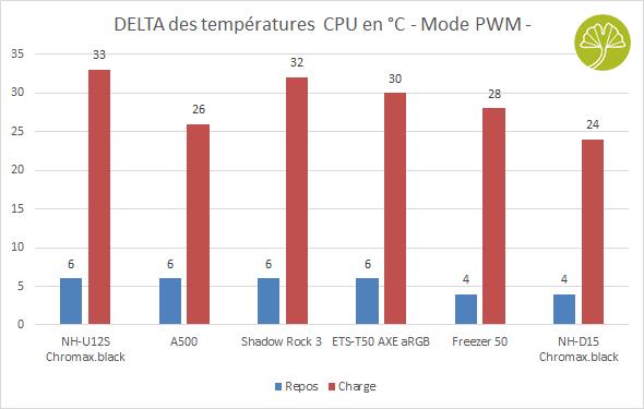 Ventirad Freezer 50 d'Artic - Performance de refroidissement en mode PWM