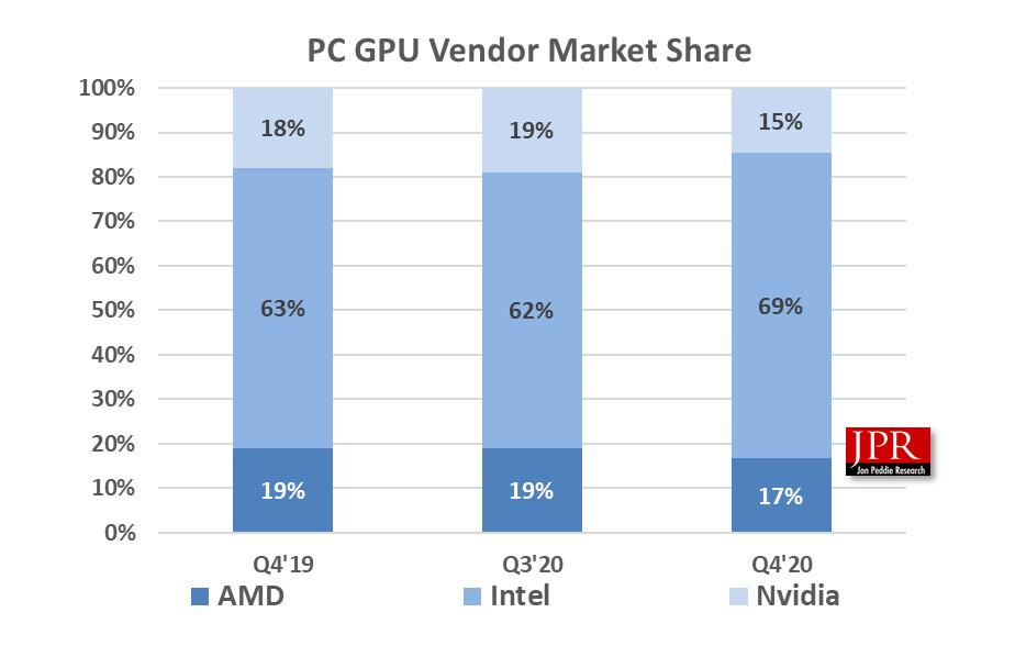 GPU - Parts de marché d'Intel, Nvidia et AMD au quatrième trimestre 2020 – Source Jon Peddie Research