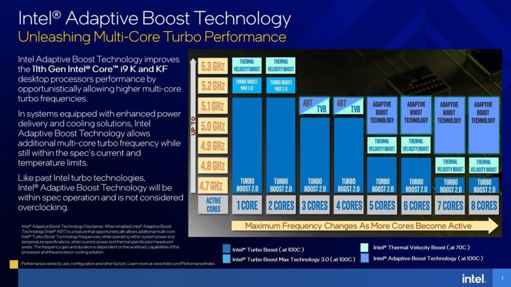 Rocket Lake-S et l'Adaptative Boost technology