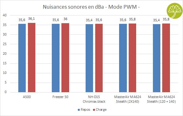 MasterAir MA624 Stealth - Nuisances sonores en PWM